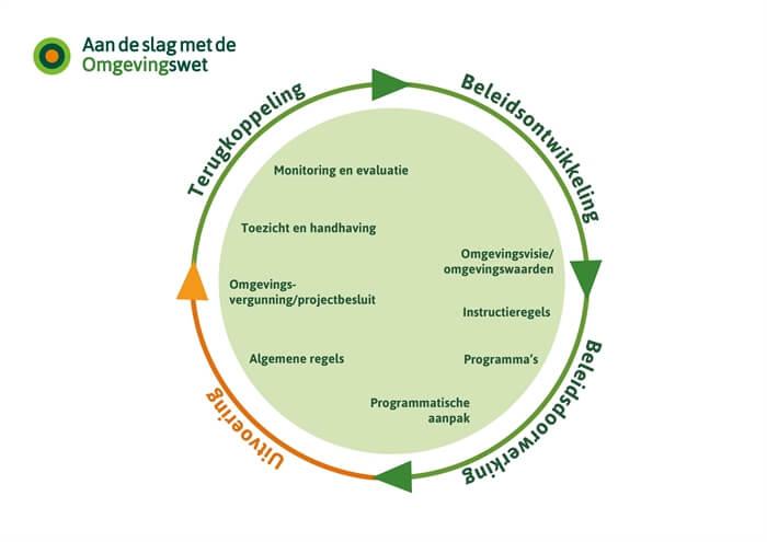 Beleidscyclus Omgevingswet