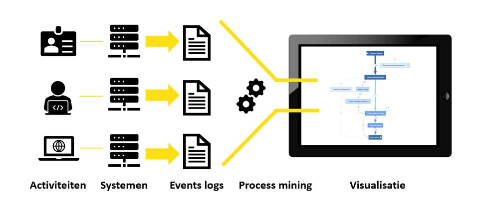 Van eventlogs naar process mining