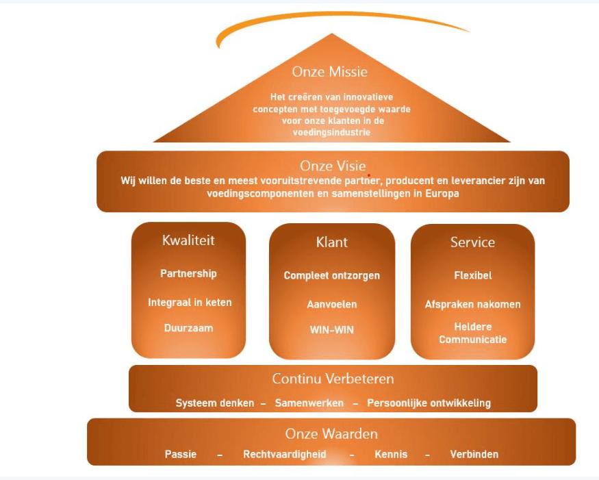 Het huis en de fundamenten van Snick Euroingredients