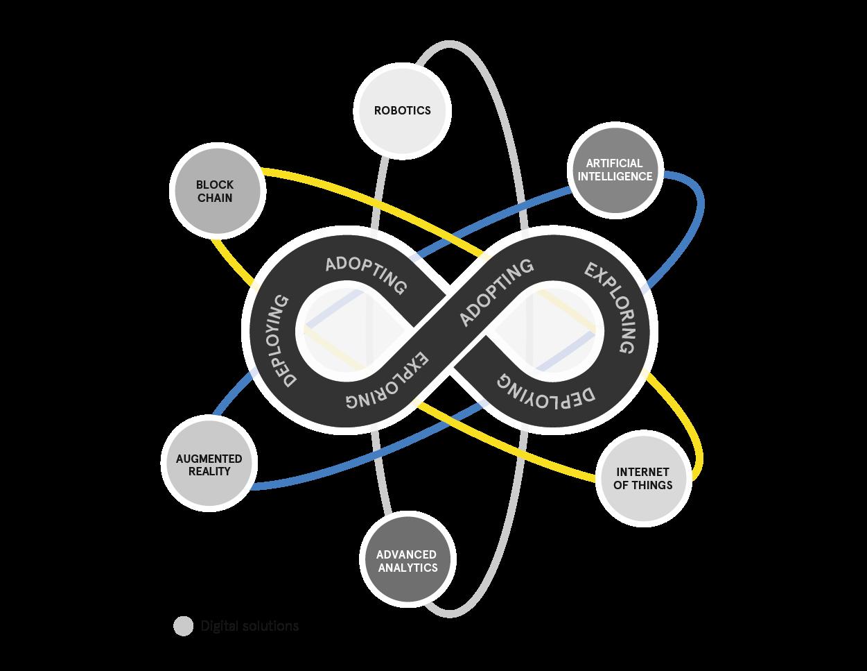 Lean Digital Capabilities Model