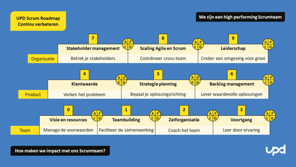 UPD Scrum Roadmap